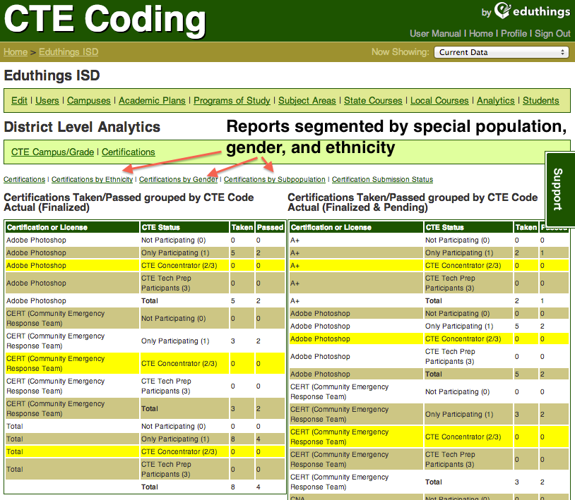 CTE reports of certifications taken/passed, with segments by gender, special populations, and ethnicity available.